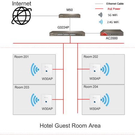 W30APV4.0 300Mbps Wireless In-wall Access Point